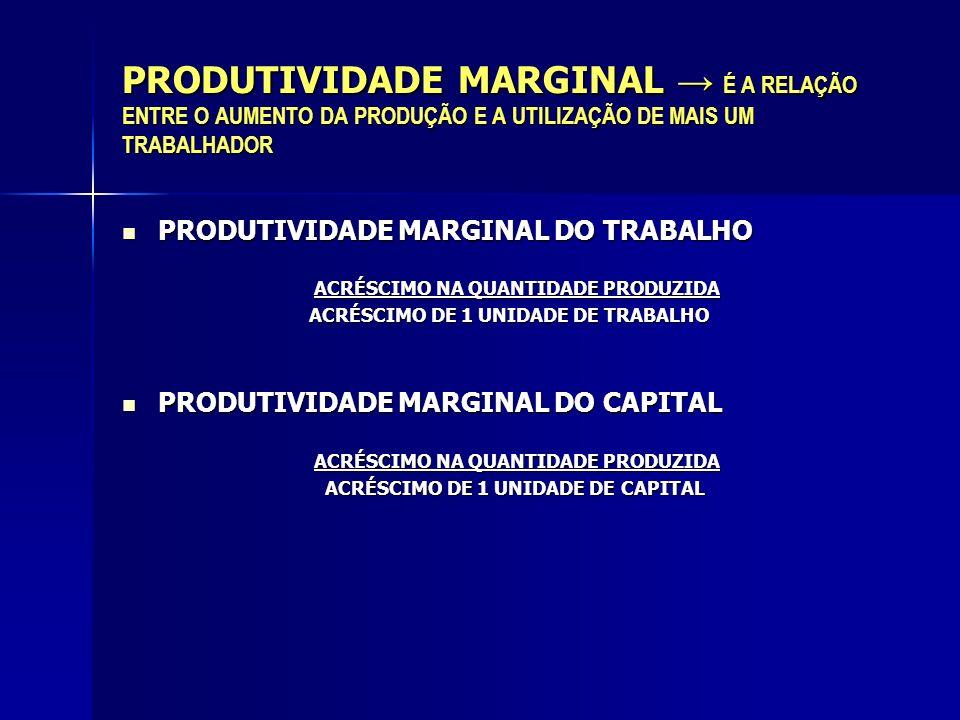 PRODUTIVIDADE MARGINAL → É A RELAÇÃO ENTRE O AUMENTO DA PRODUÇÃO E A UTILIZAÇÃO DE MAIS UM TRABALHADOR