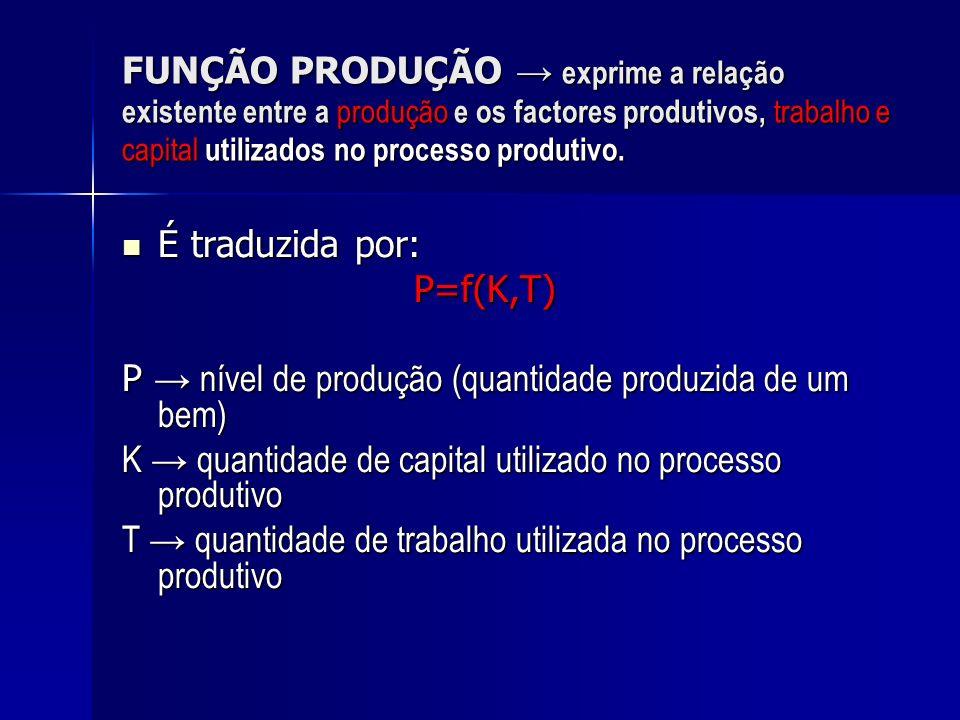 FUNÇÃO PRODUÇÃO → exprime a relação existente entre a produção e os factores produtivos, trabalho e capital utilizados no processo produtivo.