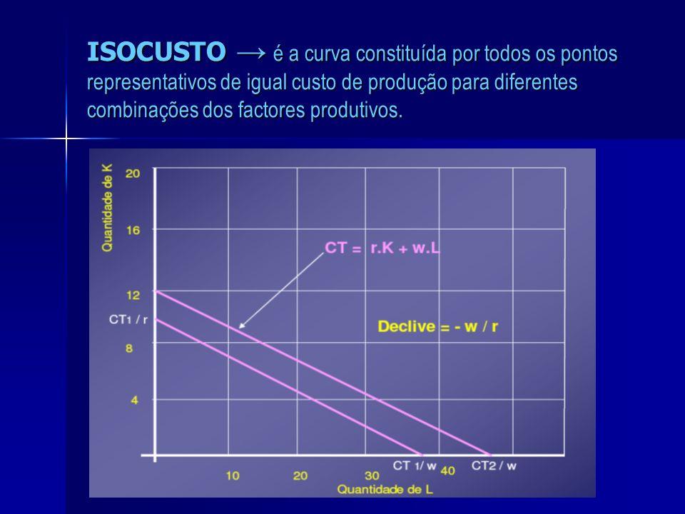 ISOCUSTO → é a curva constituída por todos os pontos representativos de igual custo de produção para diferentes combinações dos factores produtivos.