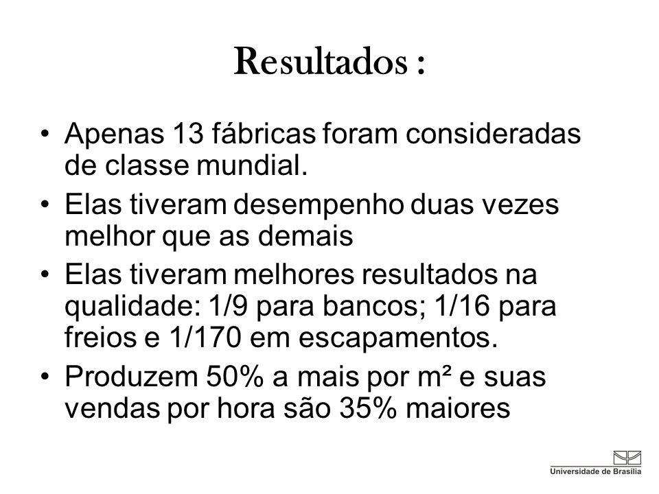 Resultados : Apenas 13 fábricas foram consideradas de classe mundial.