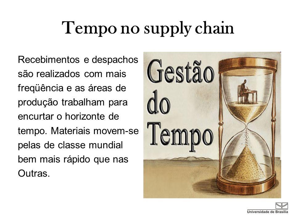 Tempo no supply chain Recebimentos e despachos são realizados com mais