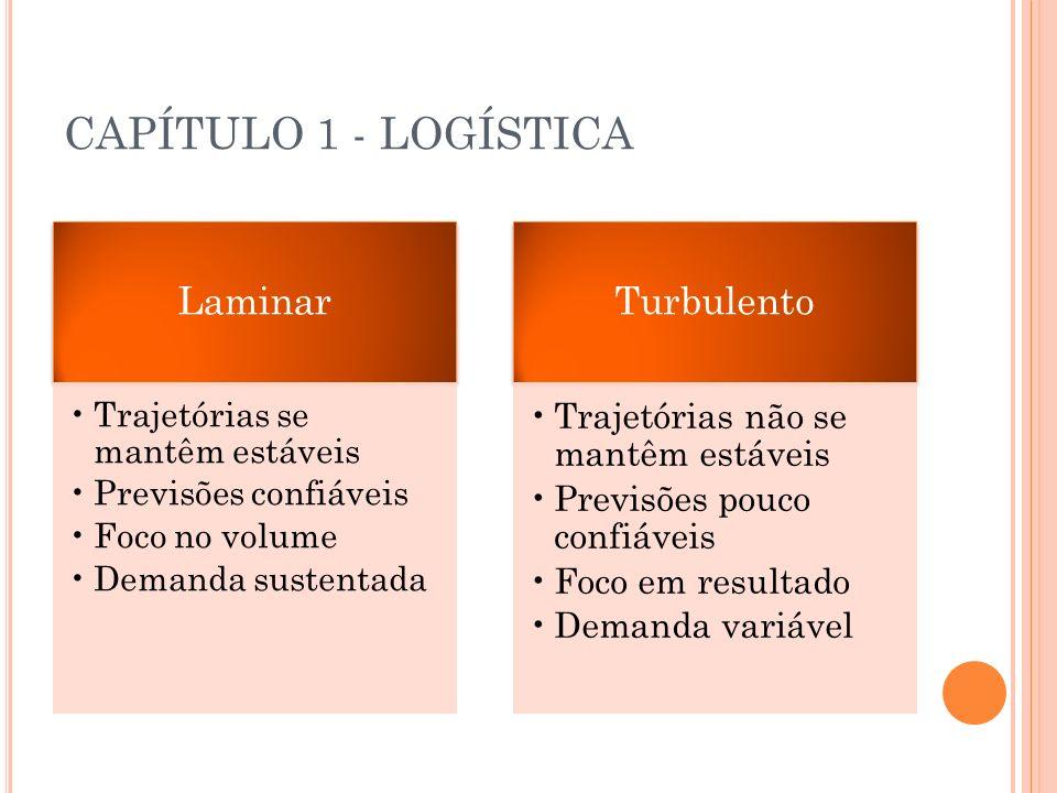 CAPÍTULO 1 - LOGÍSTICA Turbulento Laminar