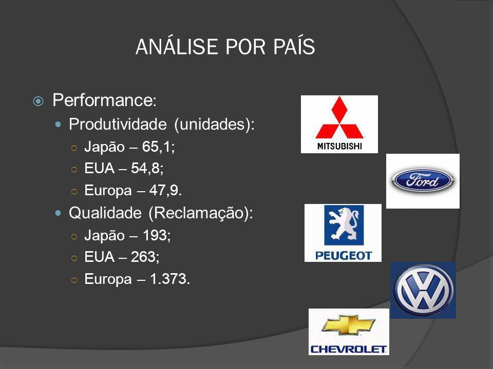 ANÁLISE POR PAÍS Performance: Produtividade (unidades):