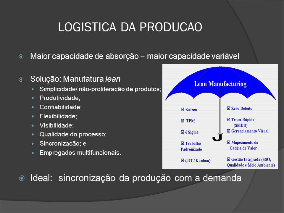 LOGISTICA DA PRODUCAO Ideal: sincronização da produção com a demanda