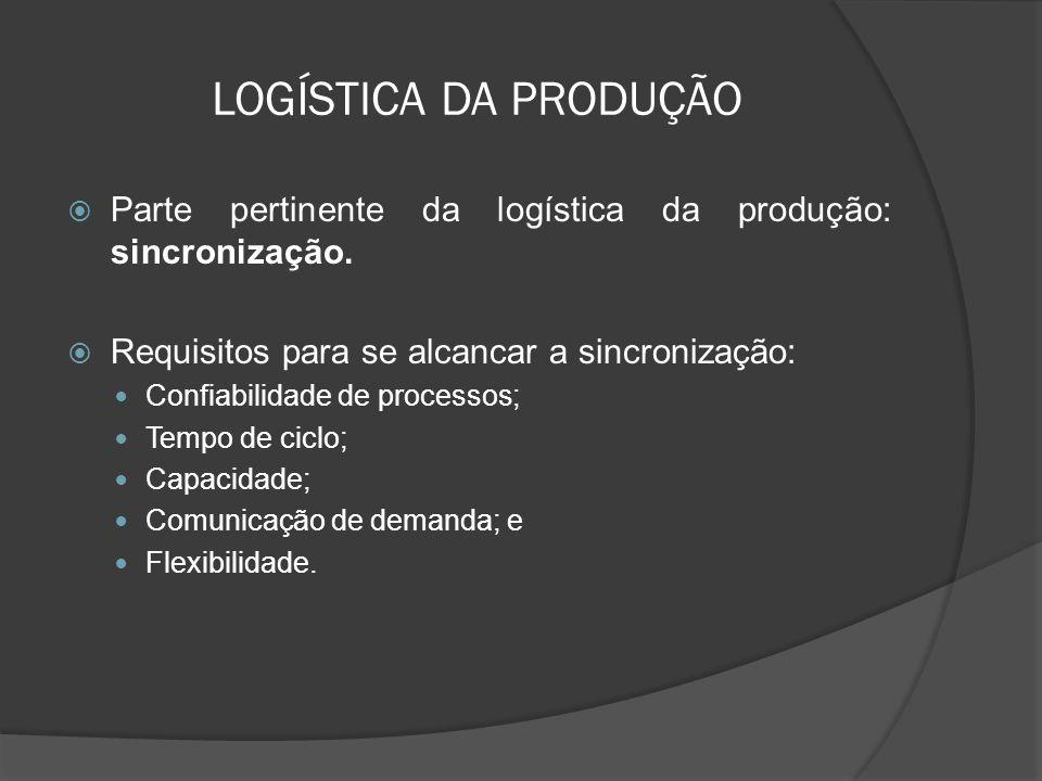 LOGÍSTICA DA PRODUÇÃO Parte pertinente da logística da produção: sincronização. Requisitos para se alcancar a sincronização: