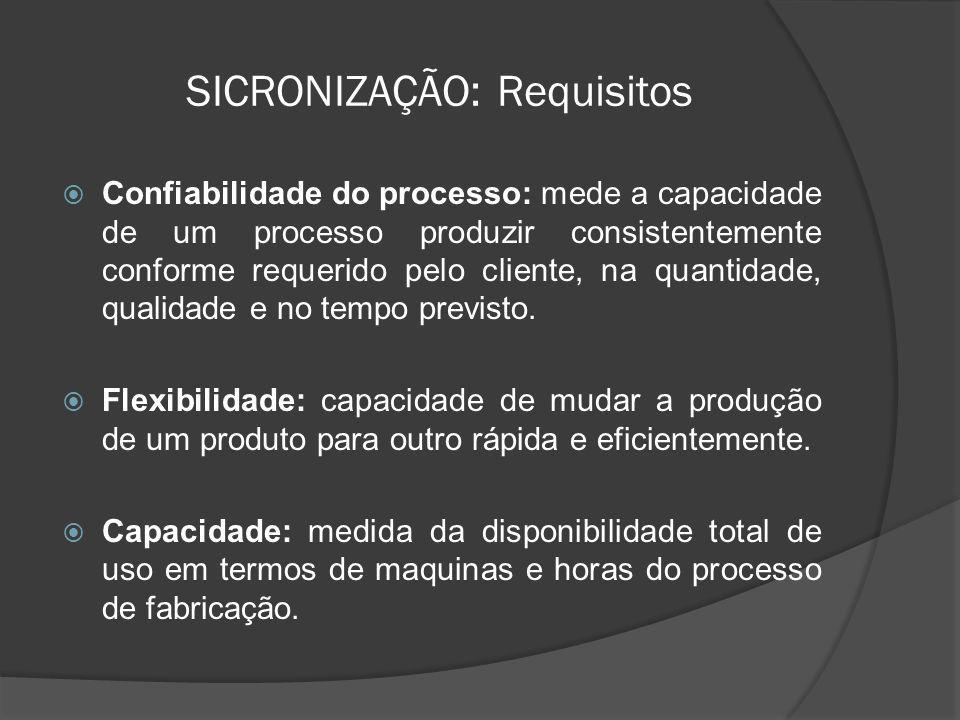 SICRONIZAÇÃO: Requisitos