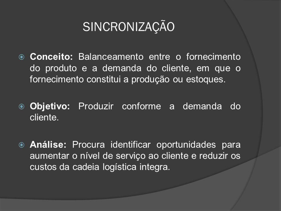 SINCRONIZAÇÃO Conceito: Balanceamento entre o fornecimento do produto e a demanda do cliente, em que o fornecimento constitui a produção ou estoques.