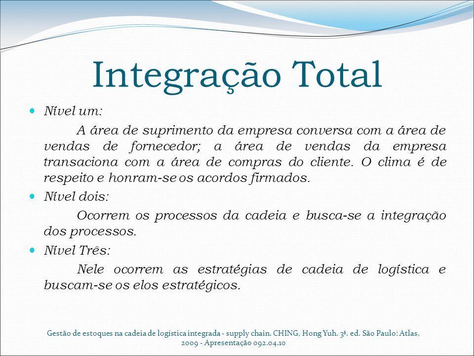 Integração Total Nível um:
