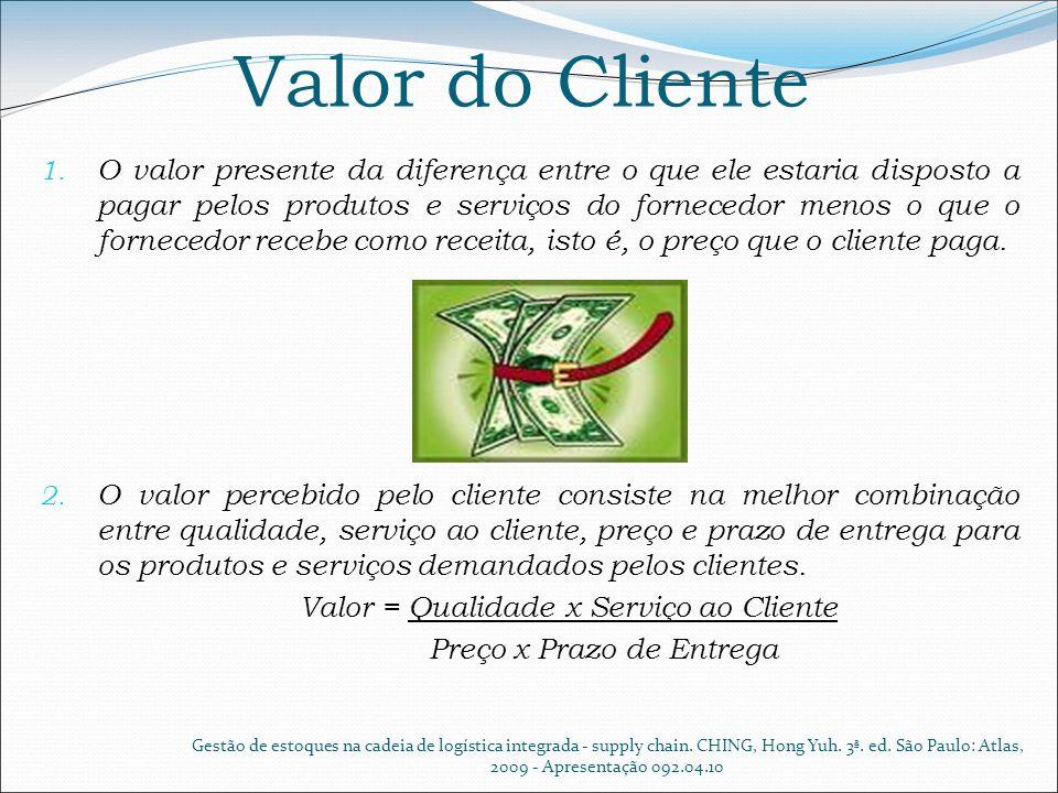 Valor do Cliente