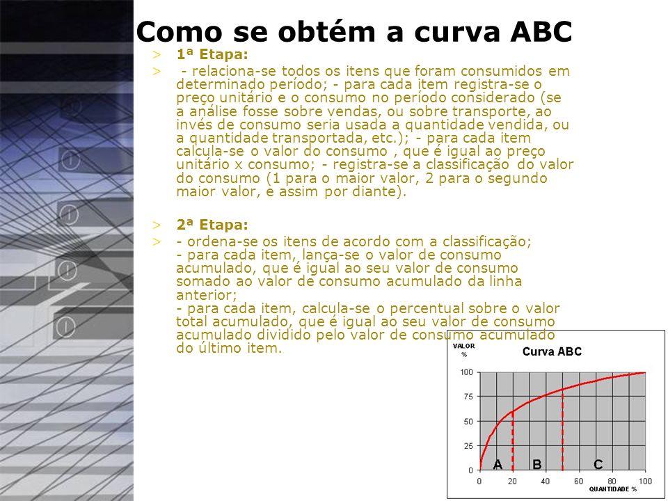 Como se obtém a curva ABC