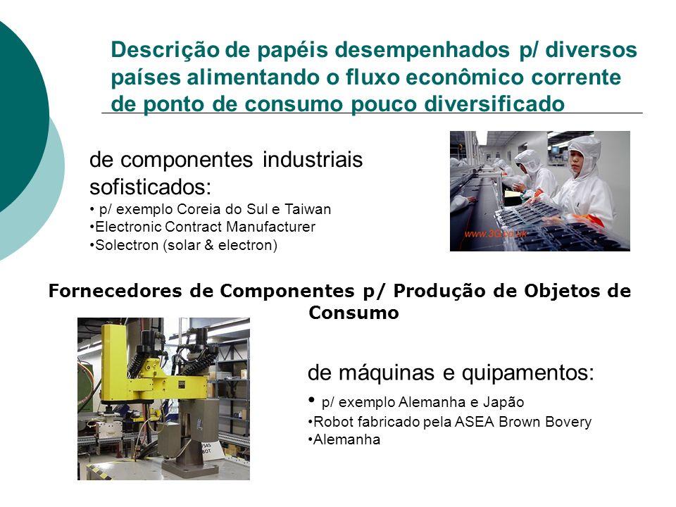 Fornecedores de Componentes p/ Produção de Objetos de Consumo