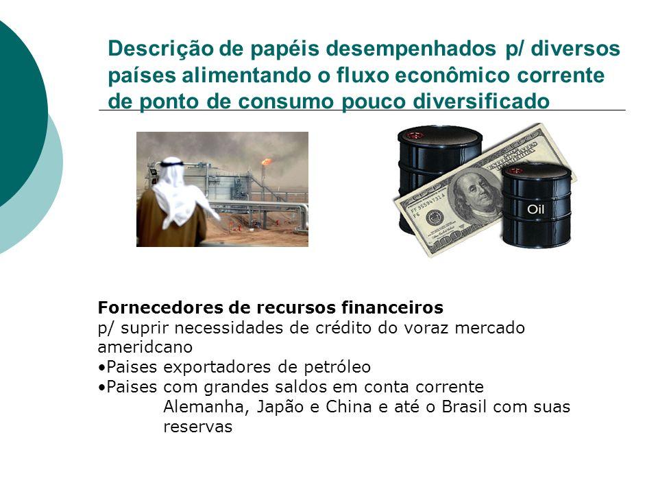 Descrição de papéis desempenhados p/ diversos países alimentando o fluxo econômico corrente de ponto de consumo pouco diversificado