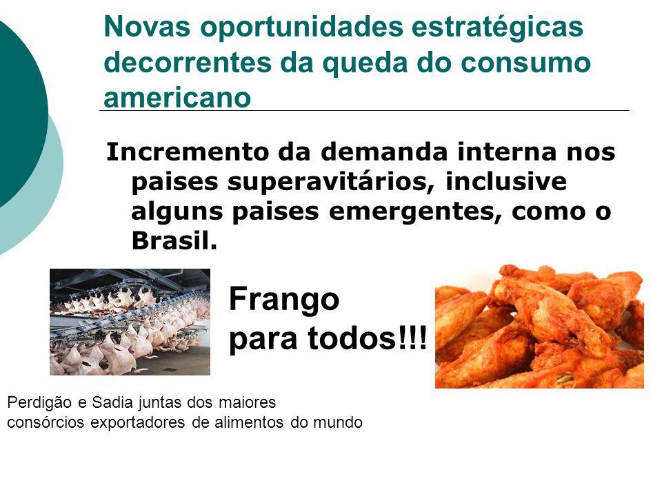 Novas oportunidades estratégicas decorrentes da queda do consumo americano