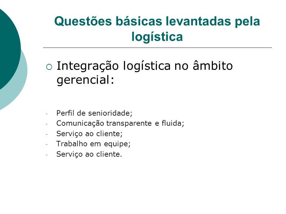 Questões básicas levantadas pela logística