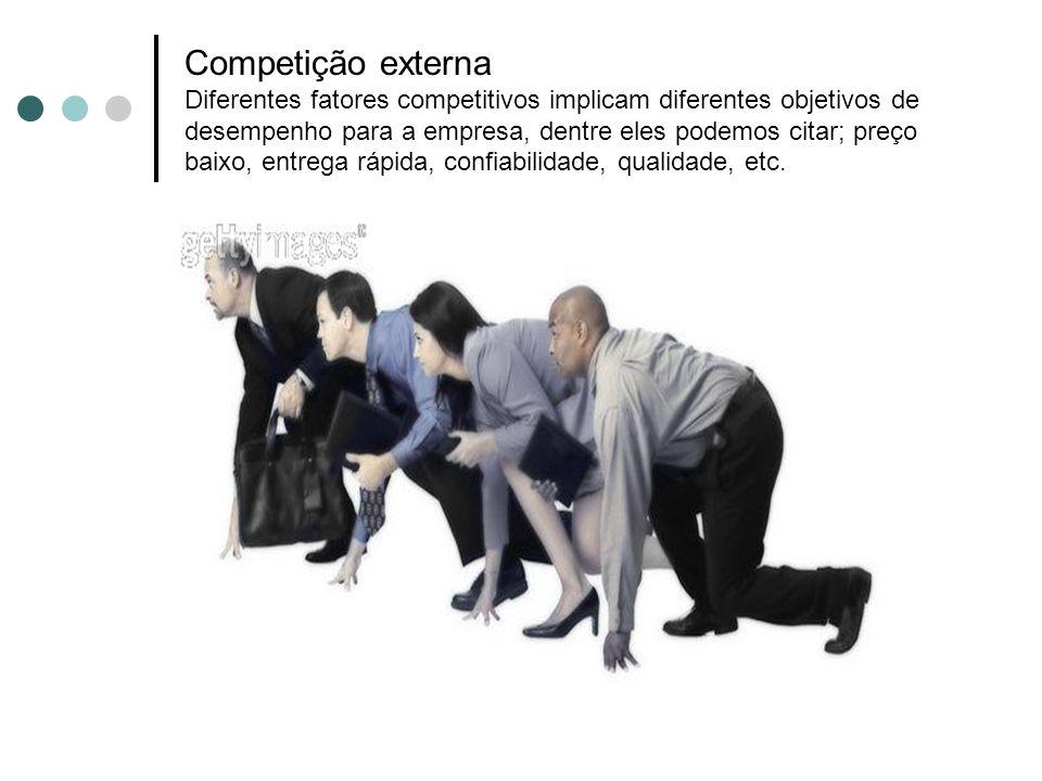 Competição externa Diferentes fatores competitivos implicam diferentes objetivos de desempenho para a empresa, dentre eles podemos citar; preço baixo, entrega rápida, confiabilidade, qualidade, etc.