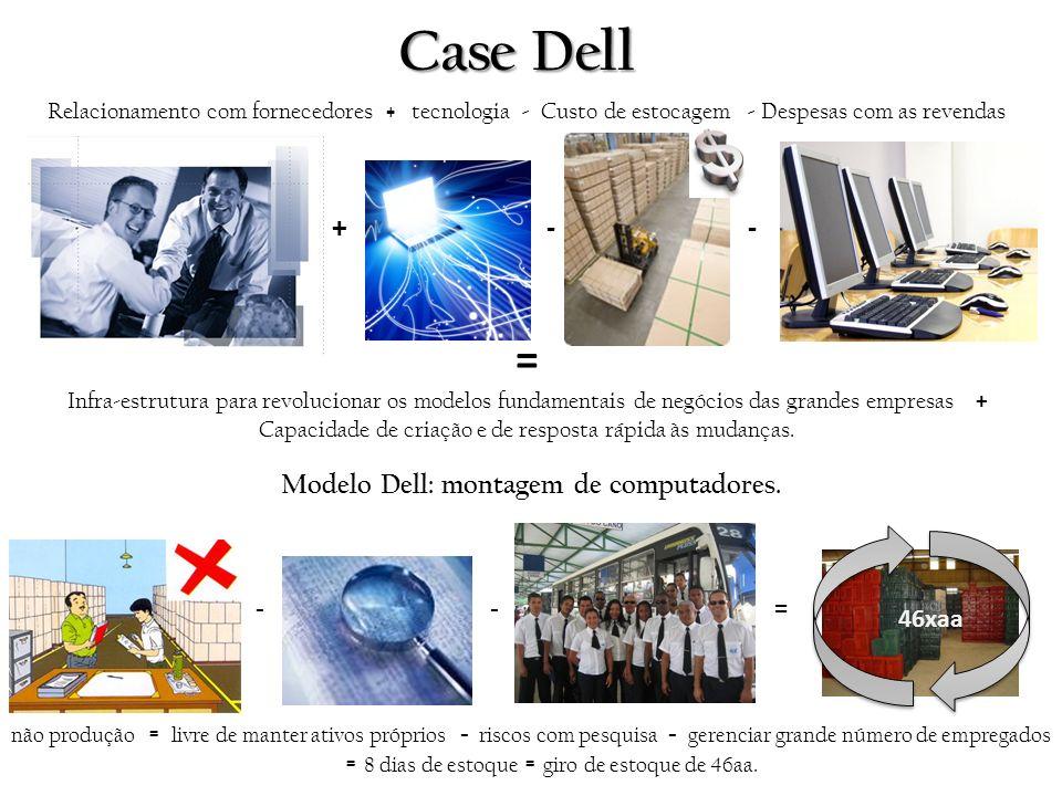Modelo Dell: montagem de computadores.