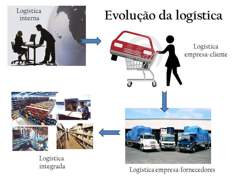 Evolução da logística Logística interna Logística empresa-cliente