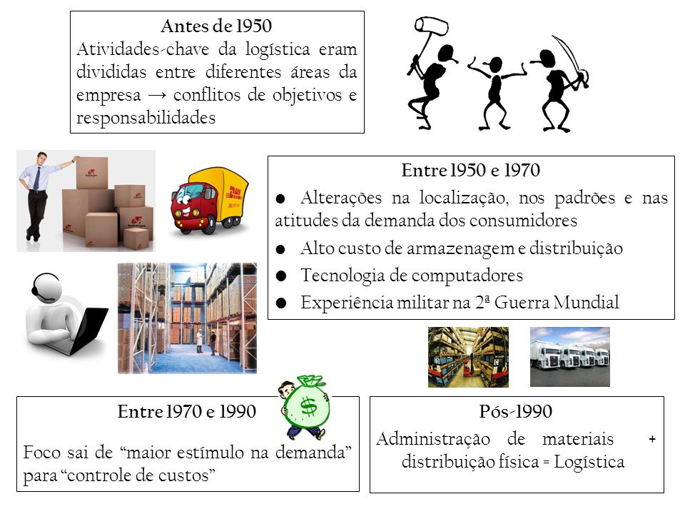 Antes de 1950 Atividades-chave da logística eram divididas entre diferentes áreas da empresa → conflitos de objetivos e responsabilidades.