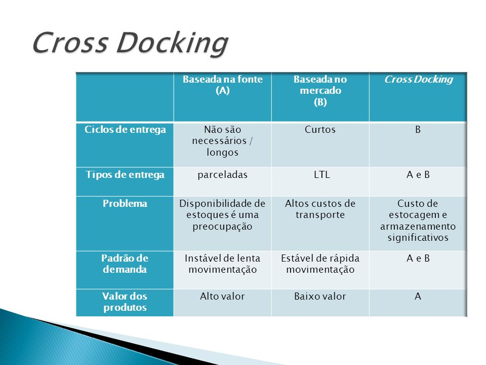 Cross Docking Baseada na fonte (A) Baseada no mercado (B)