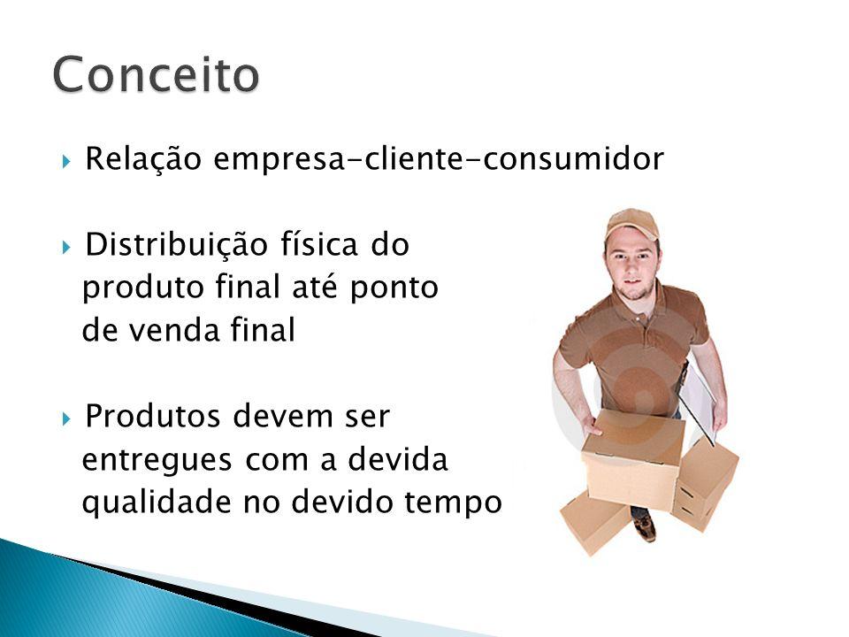 Conceito Relação empresa-cliente-consumidor Distribuição física do