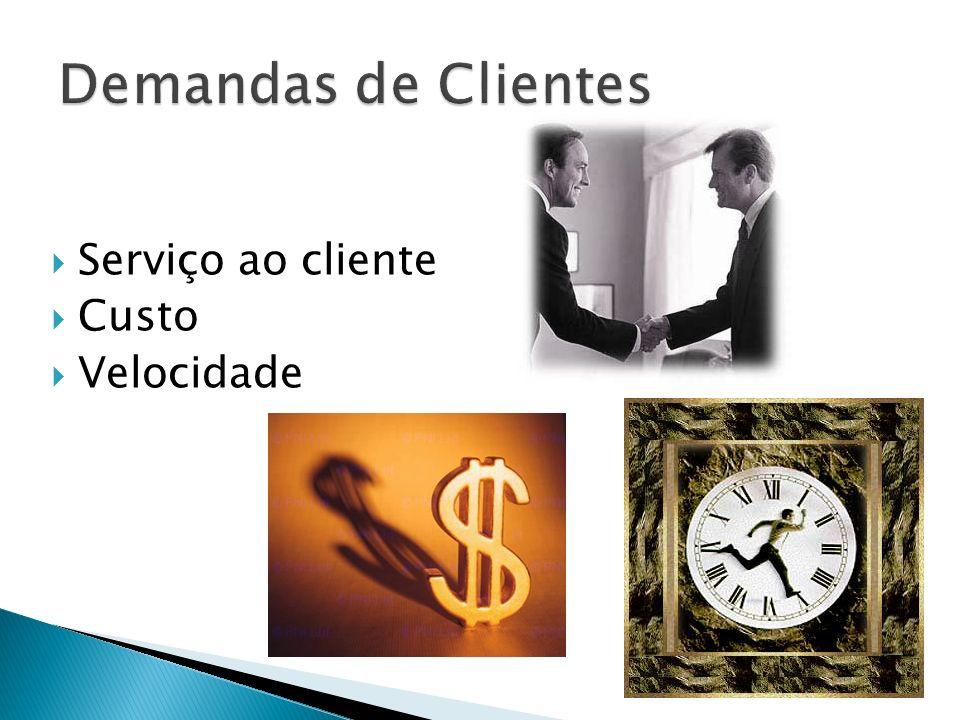 Demandas de Clientes Serviço ao cliente Custo Velocidade
