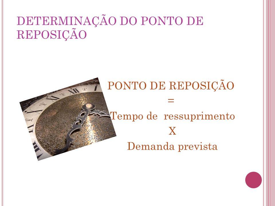 DETERMINAÇÃO DO PONTO DE REPOSIÇÃO