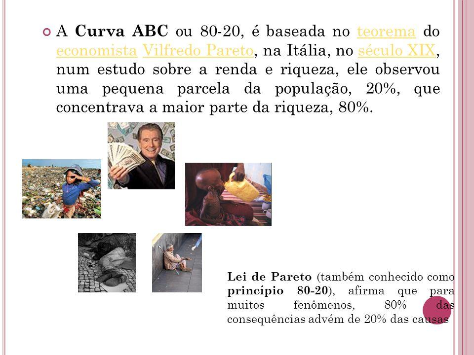 A Curva ABC ou 80-20, é baseada no teorema do economista Vilfredo Pareto, na Itália, no século XIX, num estudo sobre a renda e riqueza, ele observou uma pequena parcela da população, 20%, que concentrava a maior parte da riqueza, 80%.