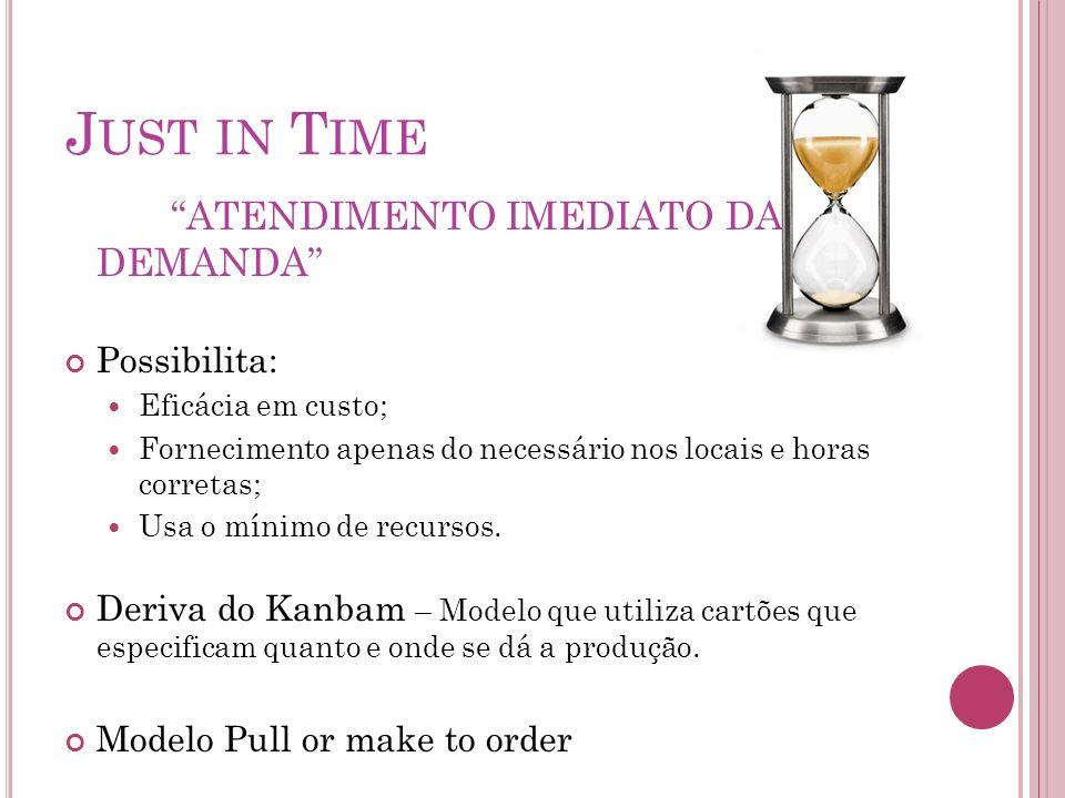Just in Time ATENDIMENTO IMEDIATO DA DEMANDA Possibilita: