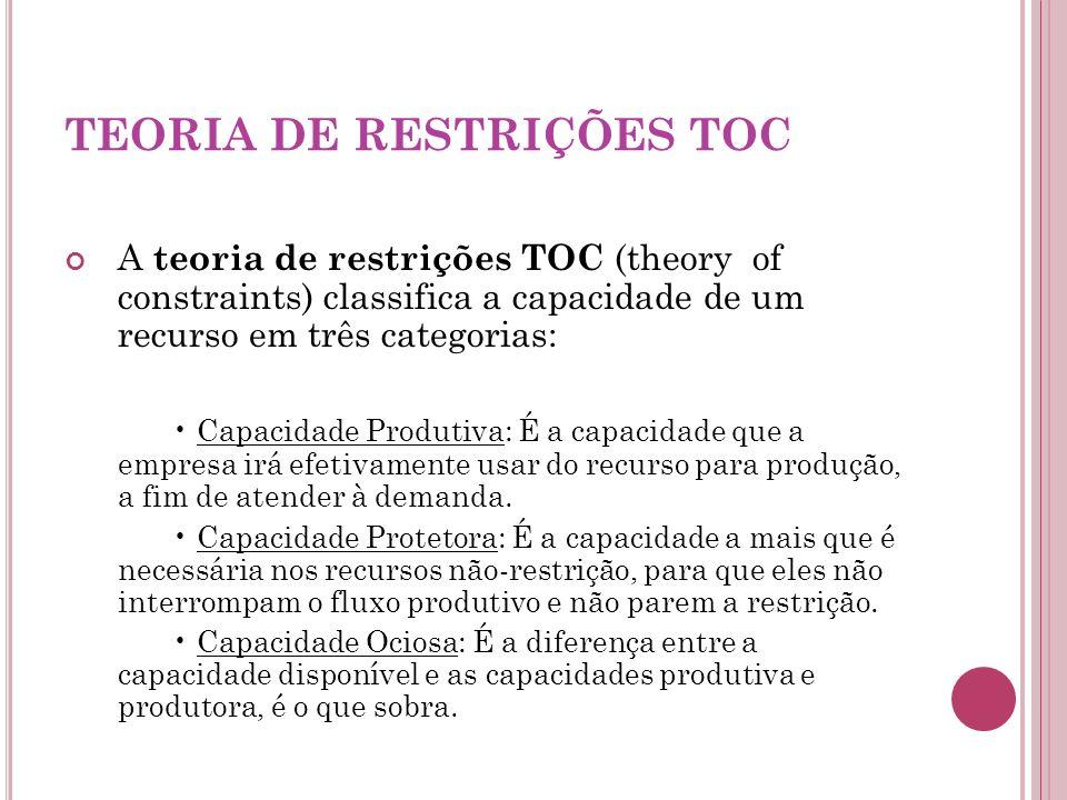 TEORIA DE RESTRIÇÕES TOC