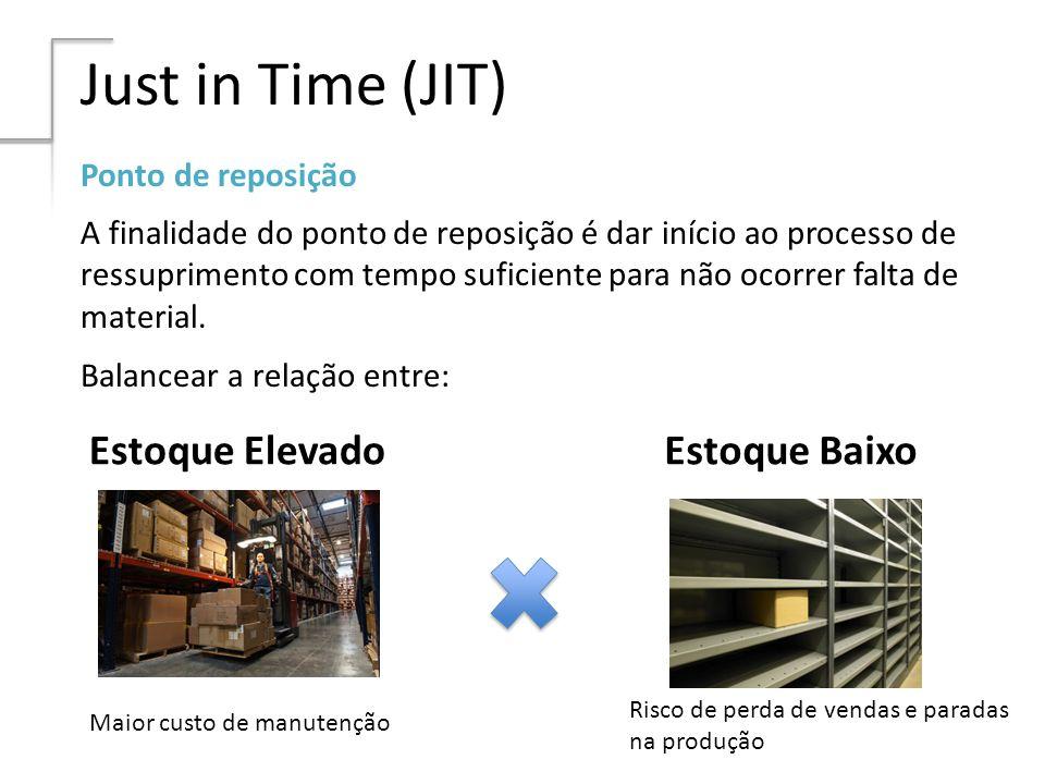 Just in Time (JIT) Estoque Elevado Estoque Baixo Ponto de reposição
