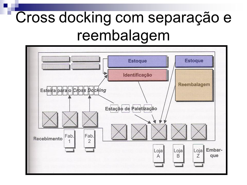 Cross docking com separação e reembalagem