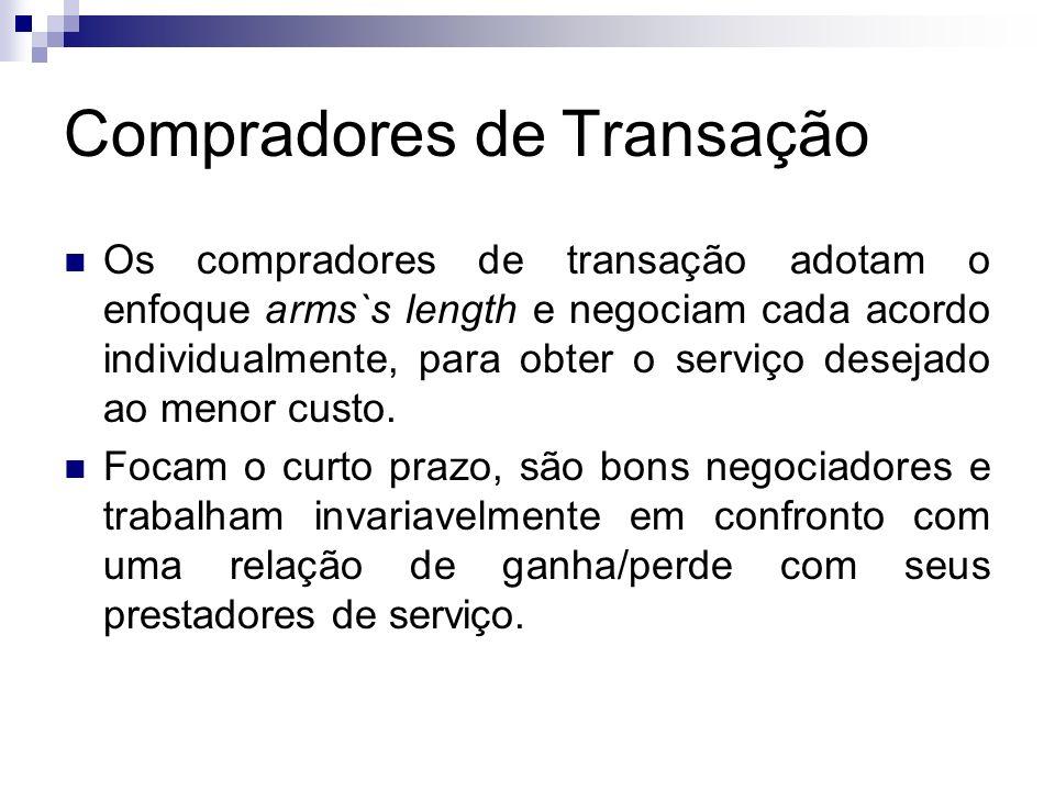 Compradores de Transação