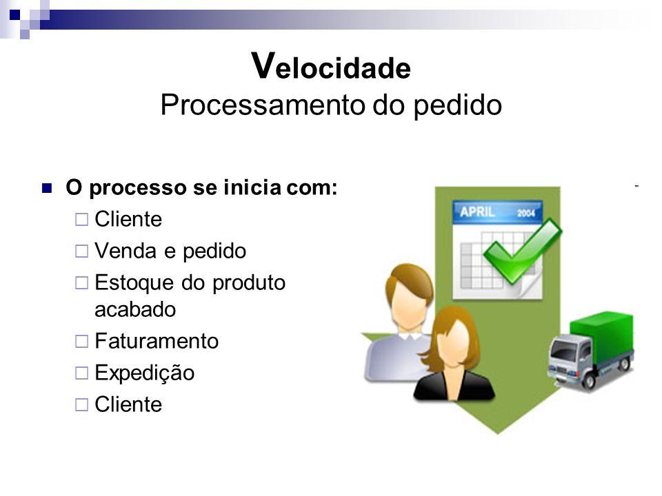 Velocidade Processamento do pedido