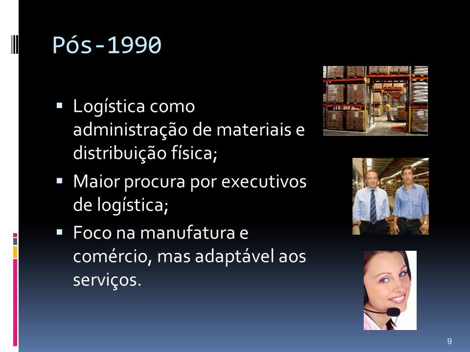 Pós-1990 Logística como administração de materiais e distribuição física; Maior procura por executivos de logística;