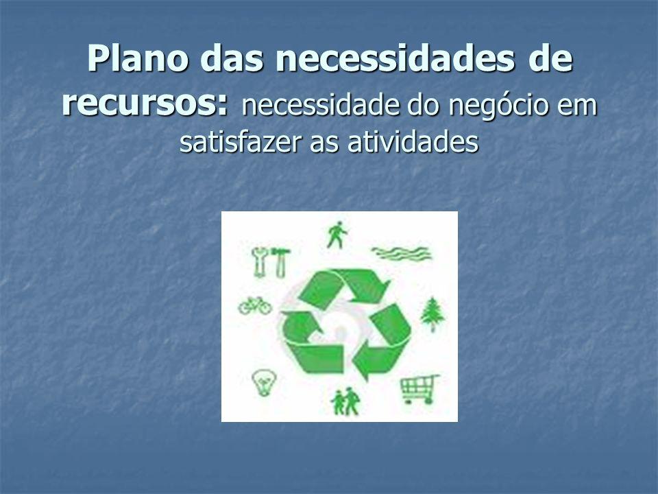 Plano das necessidades de recursos: necessidade do negócio em satisfazer as atividades