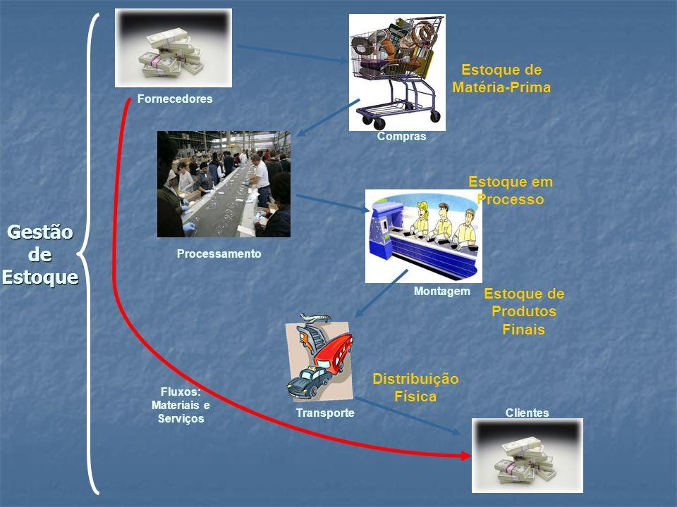 Gestão de Estoque Estoque de Matéria-Prima Estoque em Processo
