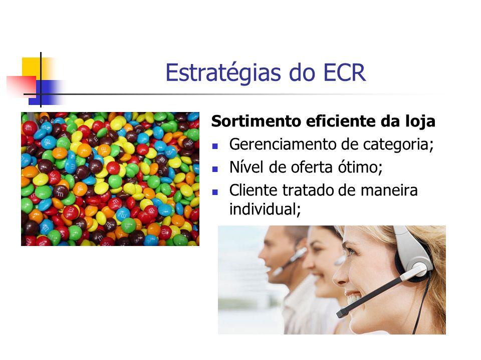 Estratégias do ECR Sortimento eficiente da loja