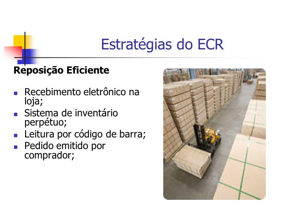 Estratégias do ECR Reposição Eficiente Recebimento eletrônico na loja;