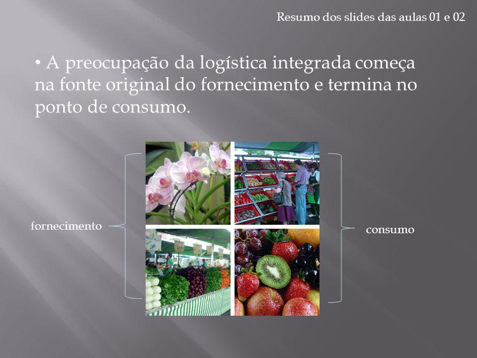 Resumo dos slides das aulas 01 e 02