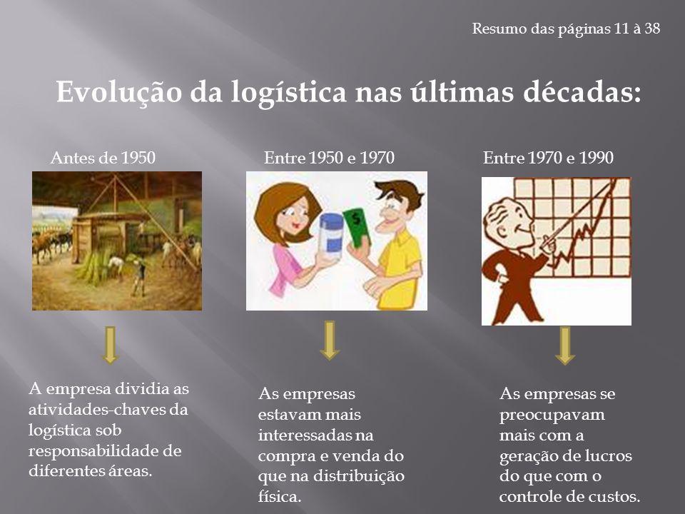 Evolução da logística nas últimas décadas: