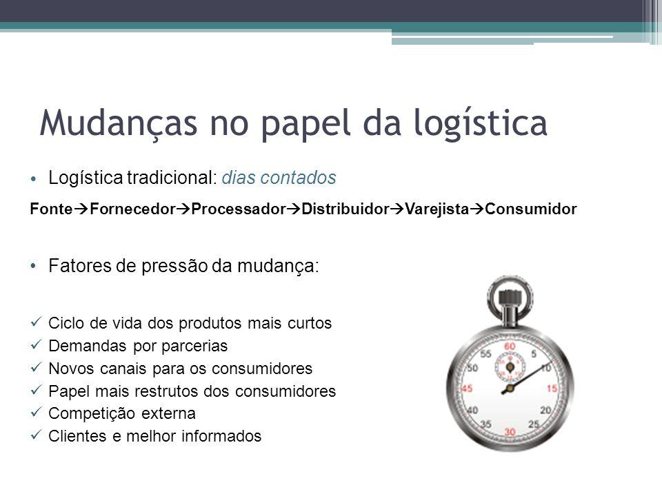 Mudanças no papel da logística