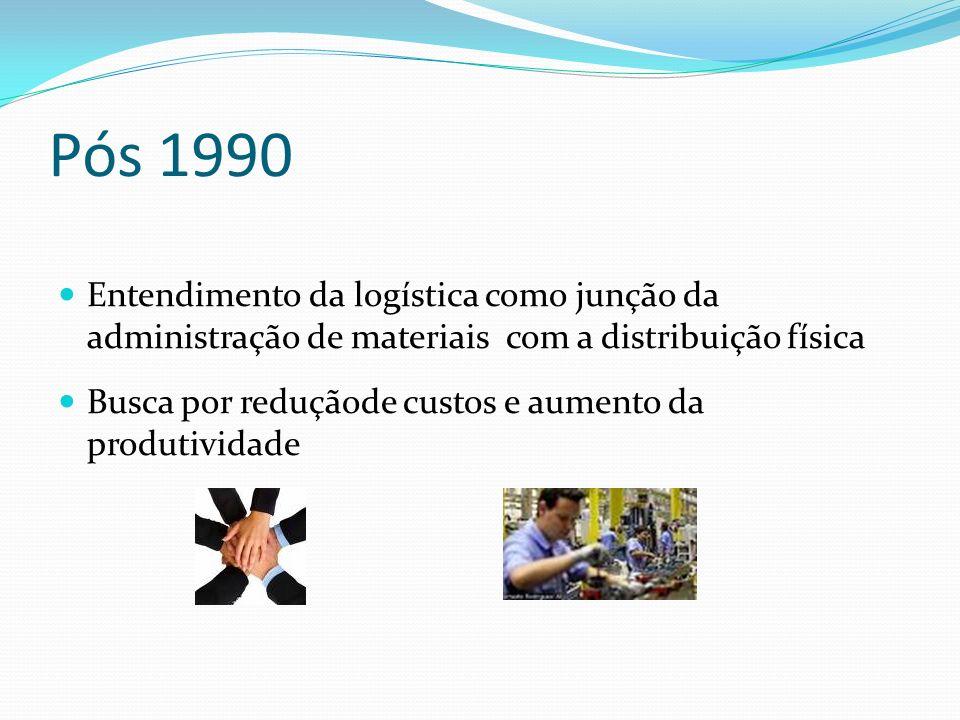 Pós 1990Entendimento da logística como junção da administração de materiais com a distribuição física.