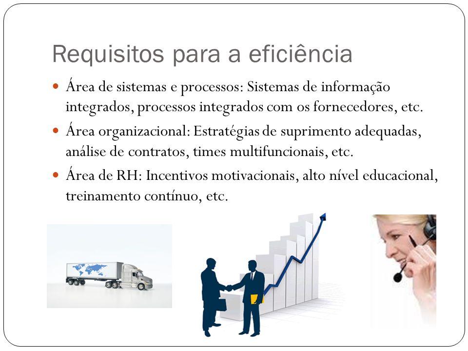 Requisitos para a eficiência