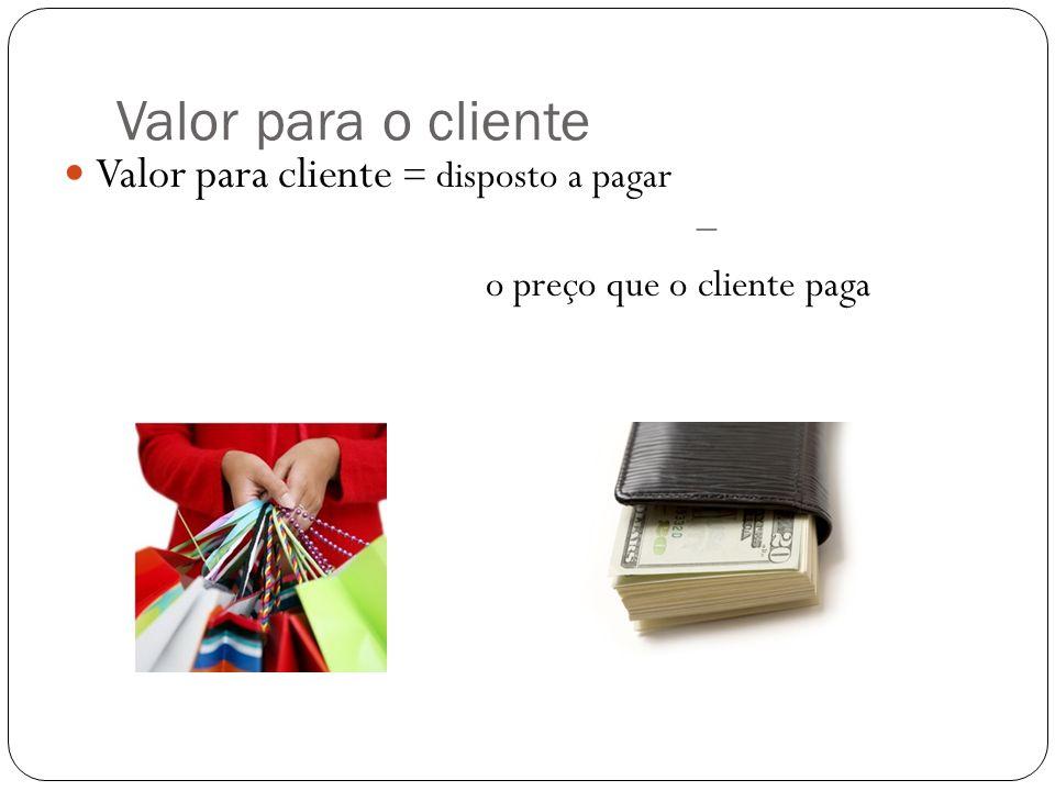 Valor para o cliente Valor para cliente = disposto a pagar –