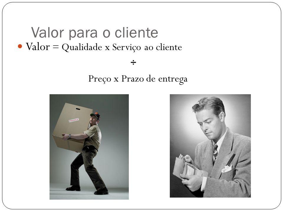 Valor para o cliente Valor = Qualidade x Serviço ao cliente ÷