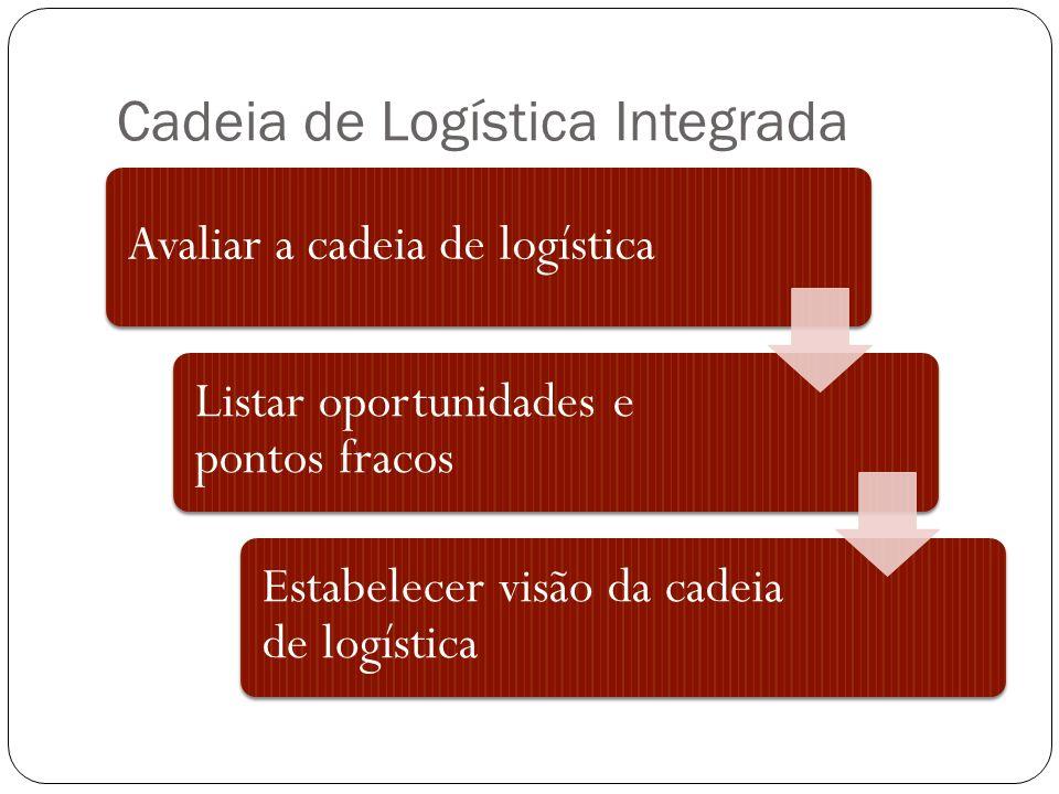 Cadeia de Logística Integrada