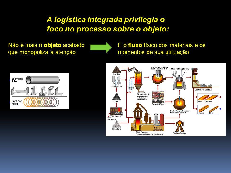 A logística integrada privilegia o foco no processo sobre o objeto:
