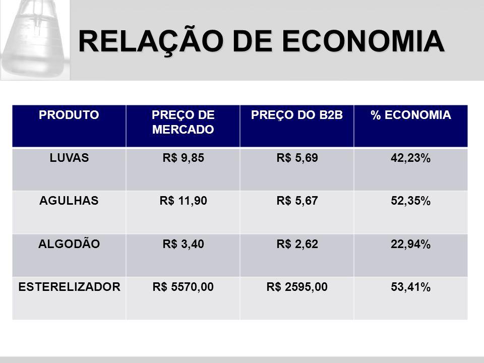RELAÇÃO DE ECONOMIA PRODUTO PREÇO DE MERCADO PREÇO DO B2B % ECONOMIA
