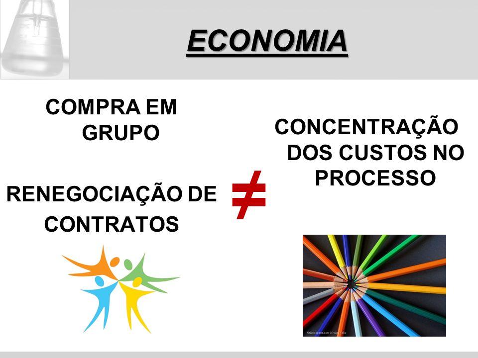 ≠ ECONOMIA COMPRA EM GRUPO RENEGOCIAÇÃO DE CONTRATOS