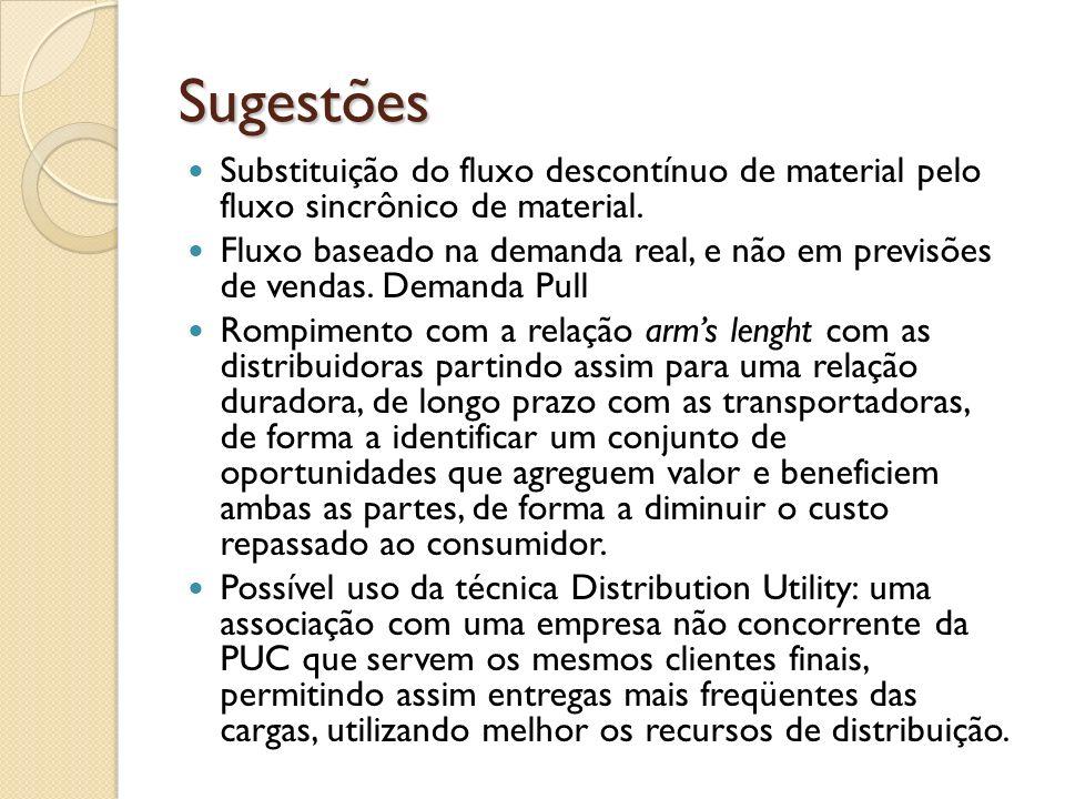 Sugestões Substituição do fluxo descontínuo de material pelo fluxo sincrônico de material.